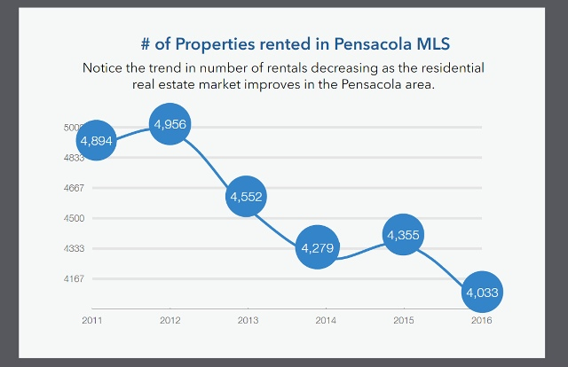 Pensacola Rental Market supply and demand