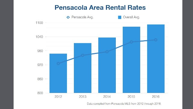 average Pensacola area Rental Rates