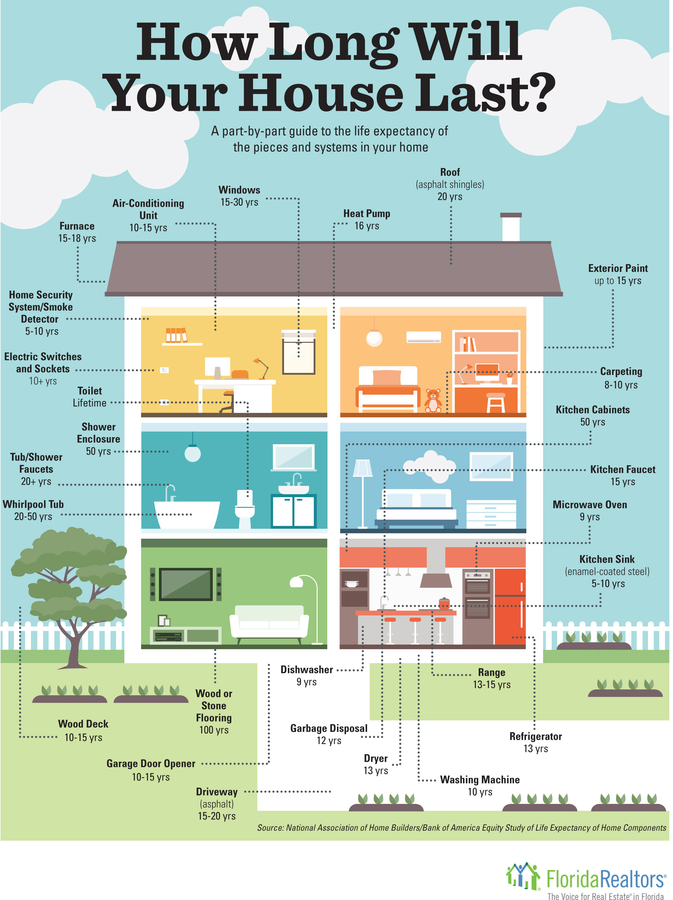 Average Lifespan of home components